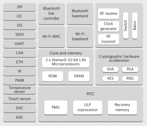 esp32-block-diagram