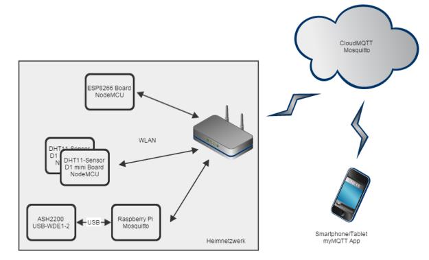 MQTT Netzwerk