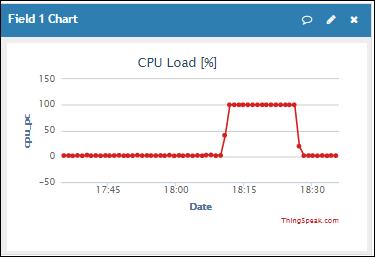 CPU_Load