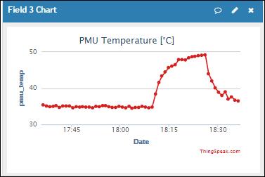 PMU_Temp