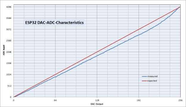 ESP32 DAC-ADC-Characteristics